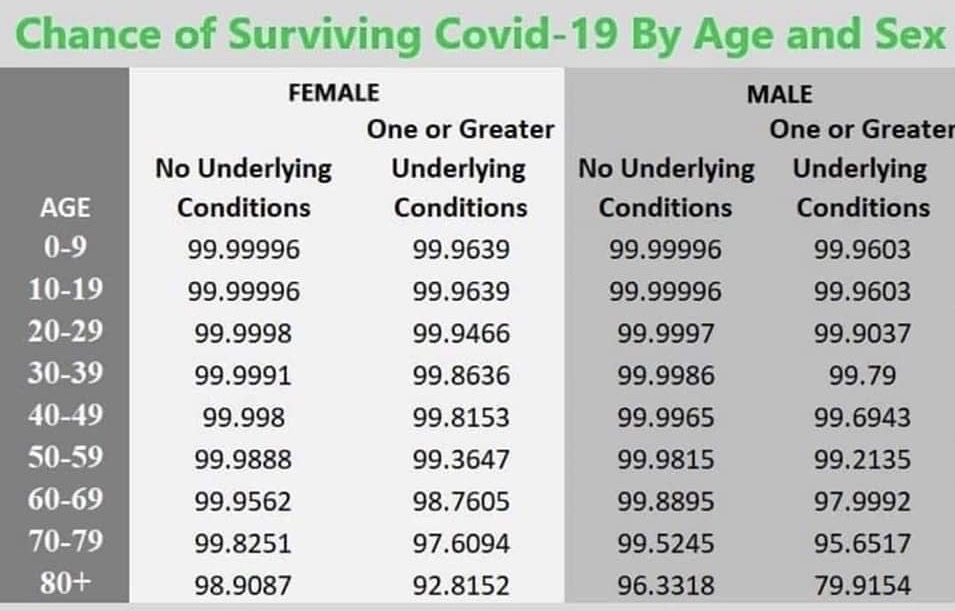 COVID-19 Is Less Deadly Than Seasonal Flu, For Most